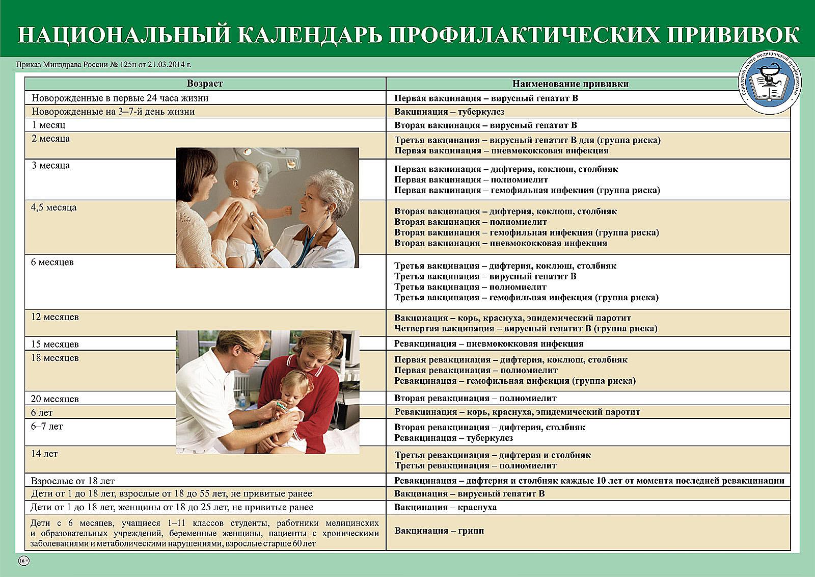 Схема вакцинации при нарушении сроков